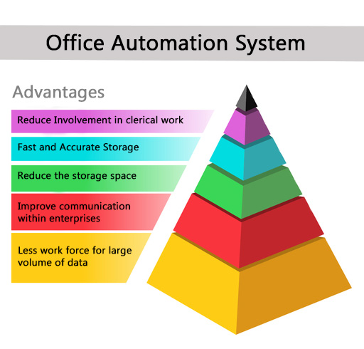 What is office automation software?